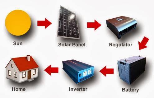 solar_diagram